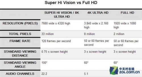 8K时代正式开启:4K加速淘汰!1