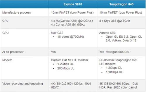 CPU漏洞门波及骁龙845:2月份新机首发被曝延期0