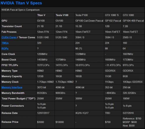 基于12nm Volta核心:NVIDIA Quadro新品专业卡现身1