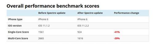 坑!iPhone 6/6S升iOS 11.2.2后性能大幅缩水:新机没事4