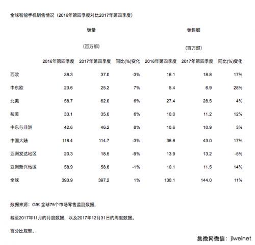 中国大陆智能手机2017年Q4销量同比下降3%,销售额同比增长17%0