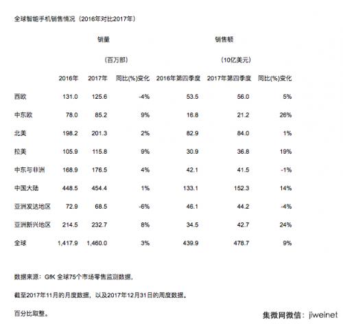 中国大陆智能手机2017年Q4销量同比下降3%,销售额同比增长17%1