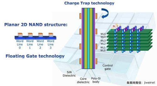3D NAND储存加速移动应用发展0