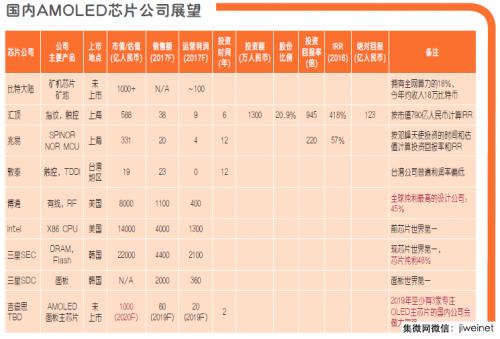 中国AMOLED驱动IC群雄并起,谁能从三星分一杯羹?1