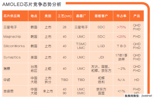 中国AMOLED驱动IC群雄并起,谁能从三星分一杯羹?0