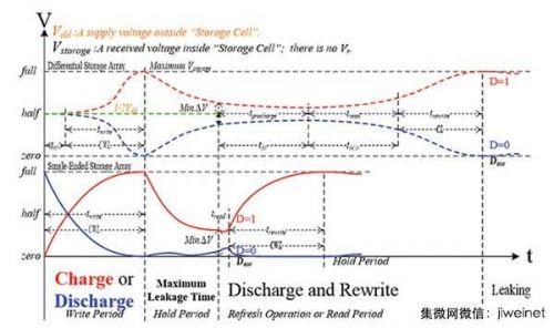 新式DRAM存取技术倍增超频性能2