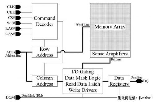 新式DRAM存取技术倍增超频性能0