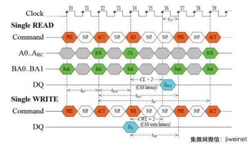 新式DRAM存取技术倍增超频性能1