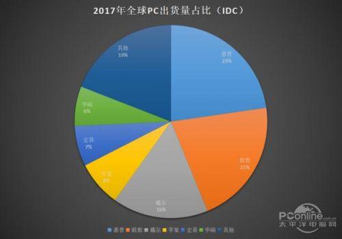 PC销量下滑 联想今年靠什么翻盘呢?1