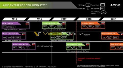 AMD鸡血不能停 星舰48核心性能大提升0