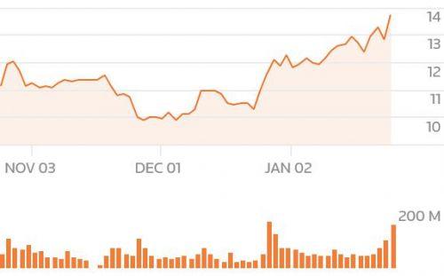 区块链火了AMD 月销售高达3.2亿美元2