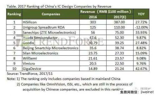 【排名】2017年中国IC设计排名:韦尔、兆易创新入围1