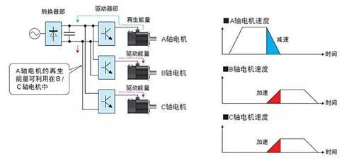 三菱电机:MELSERVO-J4系列伺服最新产品1