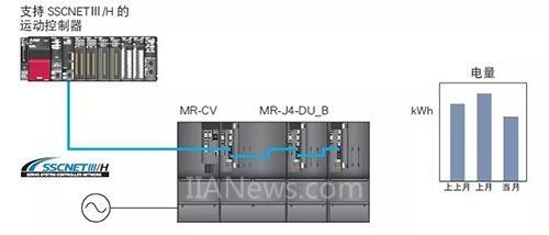 三菱电机:MELSERVO-J4系列伺服最新产品3