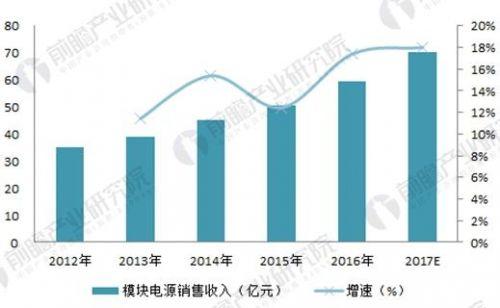 2018年中国开关电源行业现状与市场需求分析4
