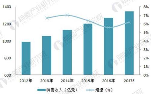 2018年中国开关电源行业现状与市场需求分析1