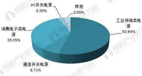 2018年中国开关电源行业现状与市场需求分析2