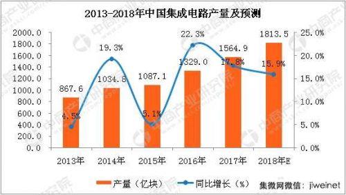2018年中国集成电路产量及产业规模预测0