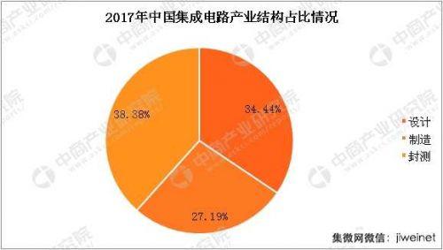 2018年中国集成电路产量及产业规模预测2