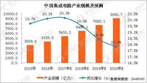 2018年中国集成电路产量及产业规模预测1