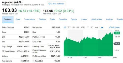 美国股市大幅反弹 中概股表现让人揪心1