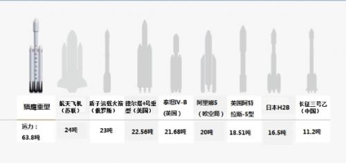 现役最强运载火箭首飞成功!马斯克的跑车要太空漂浮数十亿年 1