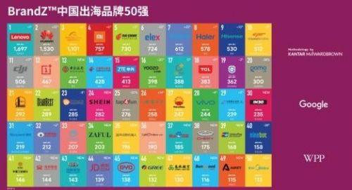 中国出海品牌50强公布 华为第二冠军是它0