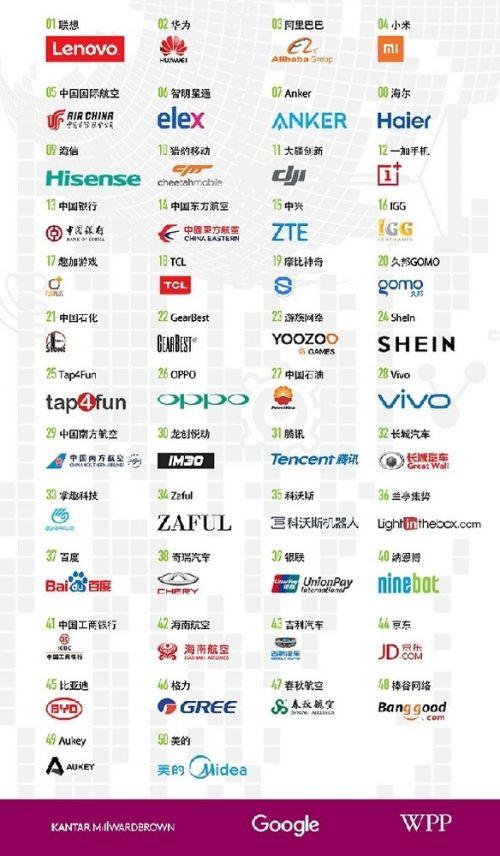 中国出海品牌50强公布 华为第二冠军是它1