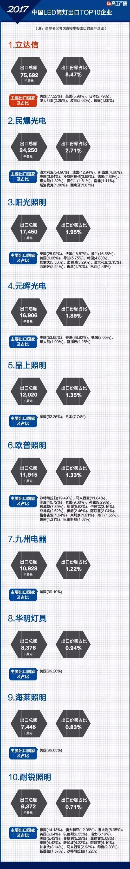 GGII:2017年中国LED筒灯出口十大企业1