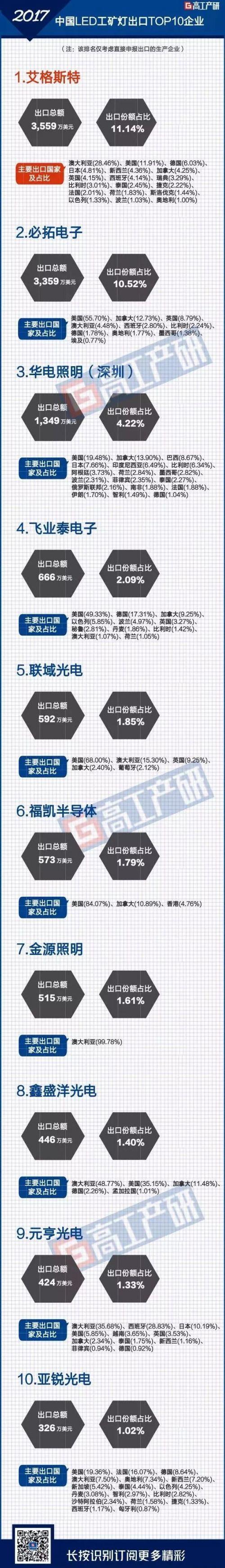 GGII:2017年中国LED工矿灯出口十大企业1