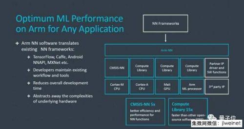 ARM发布两款AI芯片架构4
