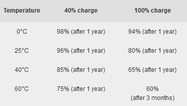 手机充电有讲究 电池长寿电量竟不是100%1
