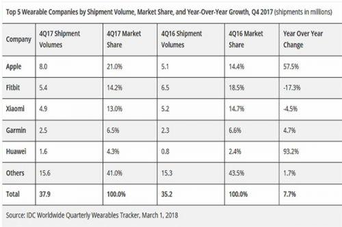 2017年Q4可穿戴设备市场统计:苹果第一 华为登榜0