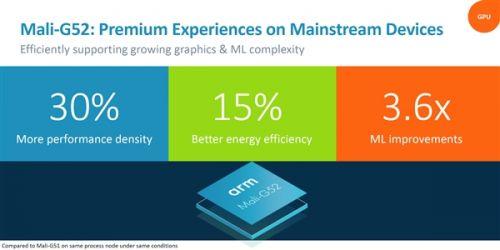 ARM发布新公版GPU:Mali G52/G311