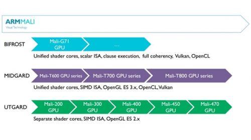ARM发布新公版GPU:Mali G52/G314