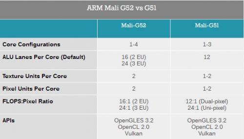 ARM发布新公版GPU:Mali G52/G312