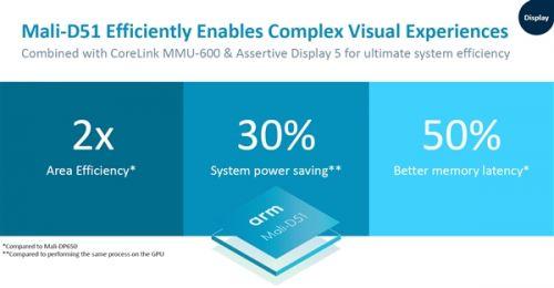 ARM发布新公版GPU:Mali G52/G315