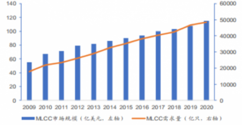 无源器件创新日系厂商依旧强劲,中国厂商新势力正崛起4