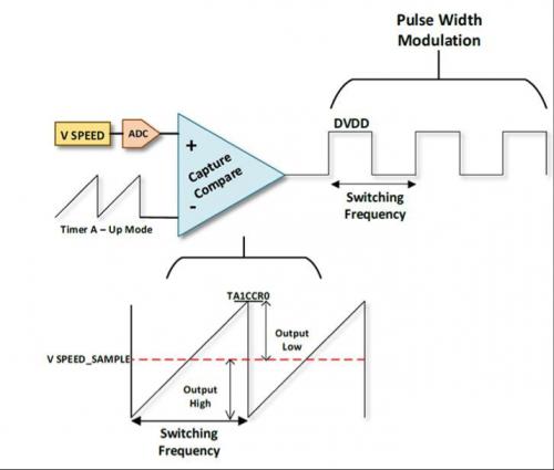大联大世平集团推出基于TI产品的有刷式直流电机参考设计2