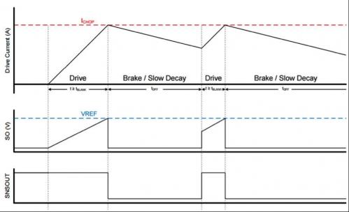 大联大世平集团推出基于TI产品的有刷式直流电机参考设计3