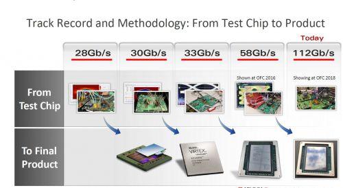 Xilinx 面向未来光纤网络的突破性技术与产品亮相OFC 20180