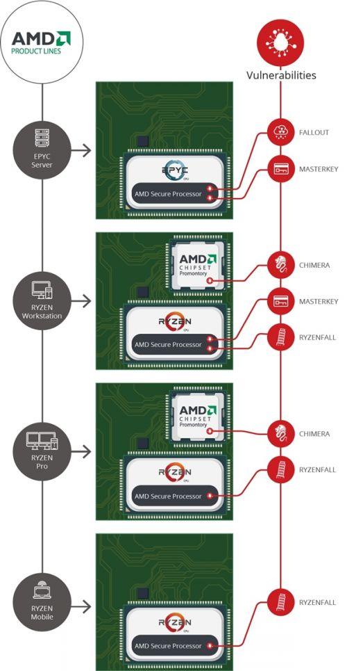 AMD Zen连曝12个高危安全漏洞:全系中招5