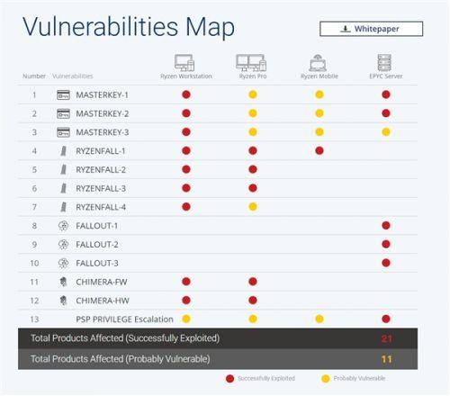 AMD Zen连曝12个高危安全漏洞:全系中招1