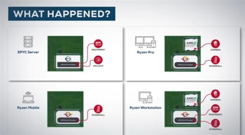 AMD Zen连曝12个高危安全漏洞:全系中招2