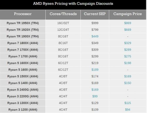 二代来袭 AMD Ryzen处理器全线降价1