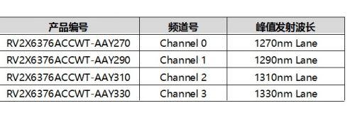瑞萨电子推出业内首款25 Gbps直调激光二极管RV2X6376A系列,支持4.9G和5G LTE基站1