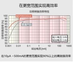 ROHM降压型DC/DC转换器BD70522GUL采用Nano Energy技术实现超低消耗电流2