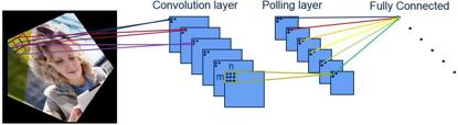 机器必不可少的部件 嵌入式神经网络1