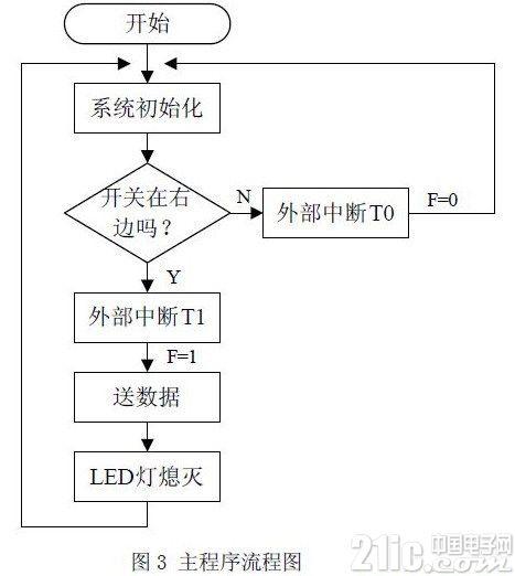 使用AT89C51单片机对发光二极管阵列进行控制2