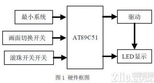 使用AT89C51单片机对发光二极管阵列进行控制0